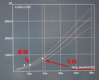 princess_growth_graph.jpg